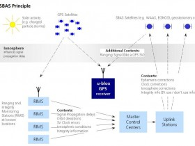 GPS模块自主差分原理